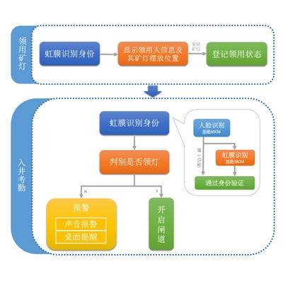 林芝智能化矿灯管理系统